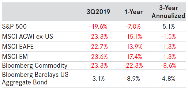 TABLE 1: MARKET PERFORMANCE AS OF 3/31/2020